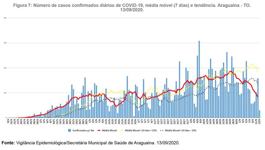 Os últimos números são referentes ao dia 13 de setembro, quando a média móvel apontou para 84 novos casos por dia. Desde então, esse índice só tinha sido menor em 12 de julho, com 83 casos por dia (Foto: Divulgação)