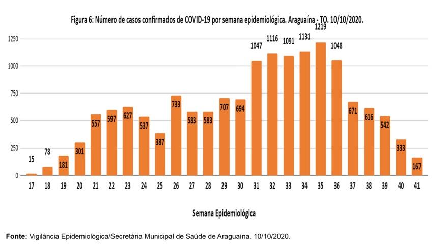 Araguaína registra menor número de casos ativos da covid-19 desde o mês de maio